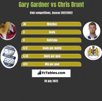 Gary Gardner vs Chris Brunt h2h player stats