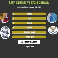 Gary Gardner vs Craig Conway h2h player stats