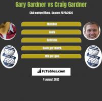 Gary Gardner vs Craig Gardner h2h player stats