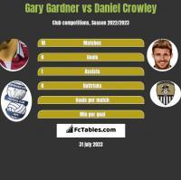 Gary Gardner vs Daniel Crowley h2h player stats