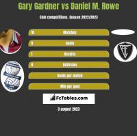 Gary Gardner vs Daniel M. Rowe h2h player stats