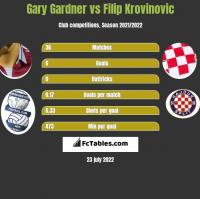 Gary Gardner vs Filip Krovinovic h2h player stats