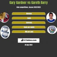 Gary Gardner vs Gareth Barry h2h player stats