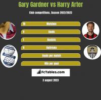 Gary Gardner vs Harry Arter h2h player stats