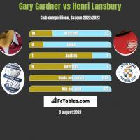 Gary Gardner vs Henri Lansbury h2h player stats