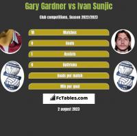 Gary Gardner vs Ivan Sunjic h2h player stats