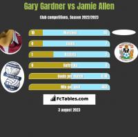 Gary Gardner vs Jamie Allen h2h player stats