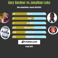 Gary Gardner vs Jonathan Leko h2h player stats