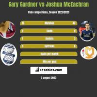 Gary Gardner vs Joshua McEachran h2h player stats