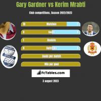 Gary Gardner vs Kerim Mrabti h2h player stats