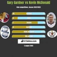 Gary Gardner vs Kevin McDonald h2h player stats