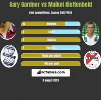 Gary Gardner vs Maikel Kieftenbeld h2h player stats