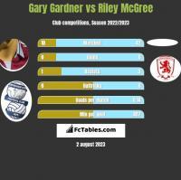 Gary Gardner vs Riley McGree h2h player stats