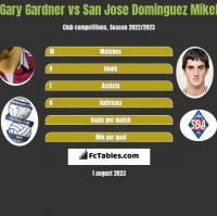 Gary Gardner vs San Jose Dominguez Mikel h2h player stats