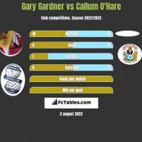 Gary Gardner vs Callum O'Hare h2h player stats