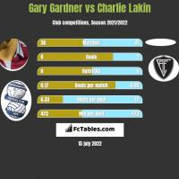 Gary Gardner vs Charlie Lakin h2h player stats