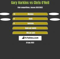 Gary Harkins vs Chris O'Neil h2h player stats