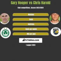 Gary Hooper vs Chris Harold h2h player stats