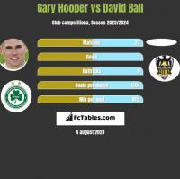 Gary Hooper vs David Ball h2h player stats