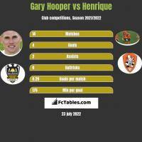 Gary Hooper vs Henrique h2h player stats
