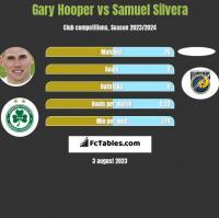 Gary Hooper vs Samuel Silvera h2h player stats