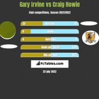 Gary Irvine vs Craig Howie h2h player stats