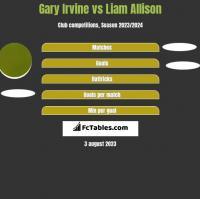 Gary Irvine vs Liam Allison h2h player stats