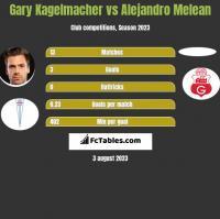 Gary Kagelmacher vs Alejandro Melean h2h player stats