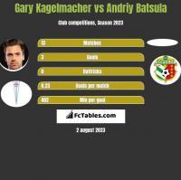 Gary Kagelmacher vs Andriy Batsula h2h player stats