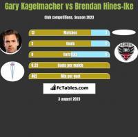 Gary Kagelmacher vs Brendan Hines-Ike h2h player stats
