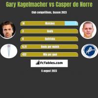 Gary Kagelmacher vs Casper de Norre h2h player stats