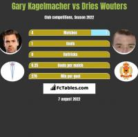 Gary Kagelmacher vs Dries Wouters h2h player stats