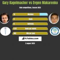 Gary Kagelmacher vs Jewhen Makarenko h2h player stats