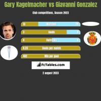Gary Kagelmacher vs Giavanni Gonzalez h2h player stats