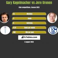 Gary Kagelmacher vs Jere Uronen h2h player stats