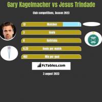 Gary Kagelmacher vs Jesus Trindade h2h player stats