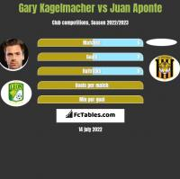 Gary Kagelmacher vs Juan Aponte h2h player stats