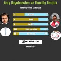 Gary Kagelmacher vs Timothy Derijck h2h player stats