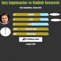 Gary Kagelmacher vs Vladimir Kovacevic h2h player stats