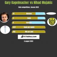 Gary Kagelmacher vs Nihad Mujakic h2h player stats
