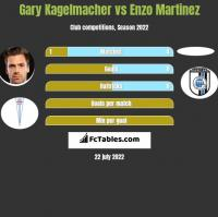 Gary Kagelmacher vs Enzo Martinez h2h player stats