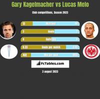 Gary Kagelmacher vs Lucas Melo h2h player stats