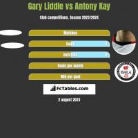Gary Liddle vs Antony Kay h2h player stats