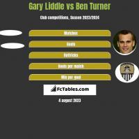 Gary Liddle vs Ben Turner h2h player stats