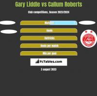 Gary Liddle vs Callum Roberts h2h player stats