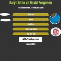 Gary Liddle vs David Ferguson h2h player stats