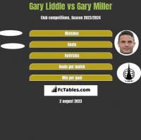 Gary Liddle vs Gary Miller h2h player stats