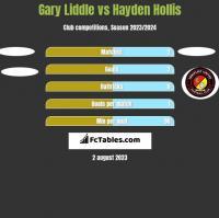 Gary Liddle vs Hayden Hollis h2h player stats