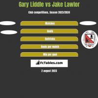 Gary Liddle vs Jake Lawlor h2h player stats