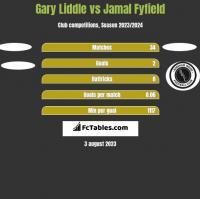 Gary Liddle vs Jamal Fyfield h2h player stats